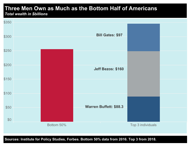 Chart showing the bottom 50% of Americans cumulatively owning $250 billion compared to the top three individuals: Warren Buffett, Jeff Bezos, and Bill Gates owning nearly $350 billion cumulatively ($88.3B, $160B, and $97B respectively).